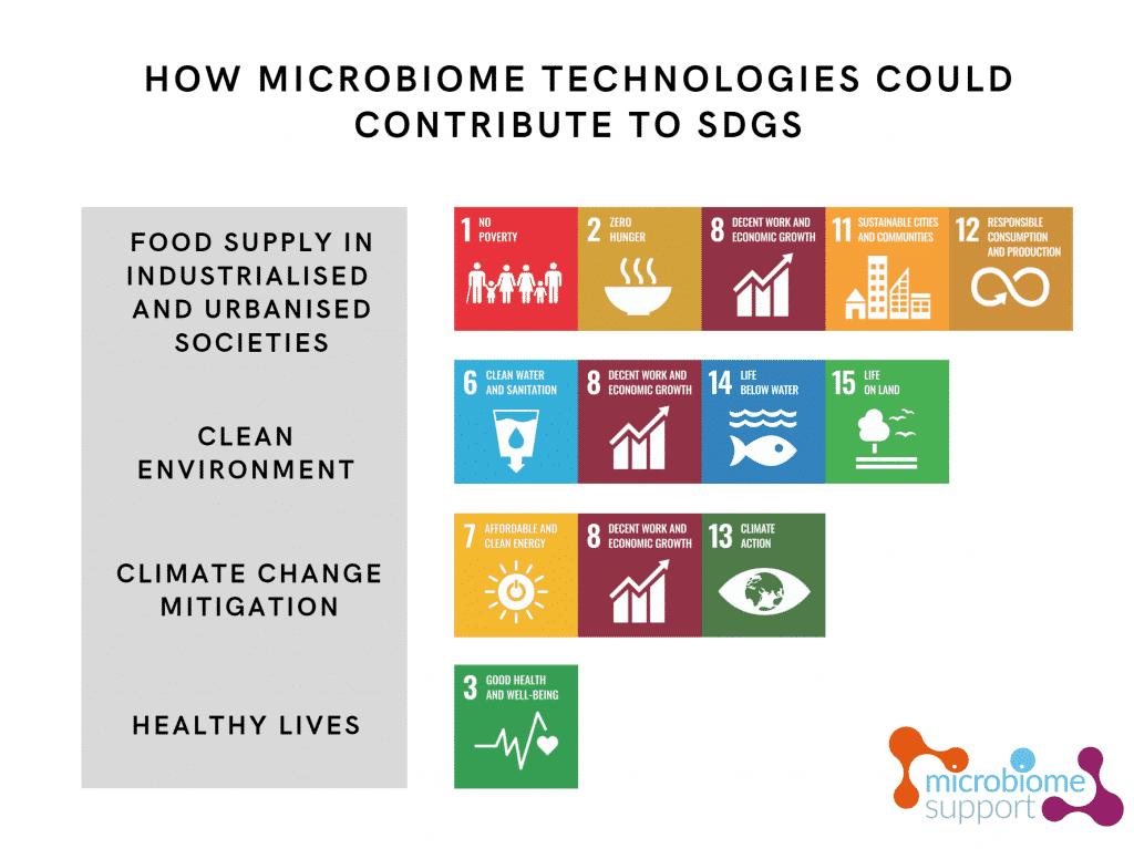 Mikrobiom basierte Innovationen können die Erreichung von Zielen der Vereinten Nationen für nachhaltige Entwicklung unterstützen   Grafik: microbiomsupport
