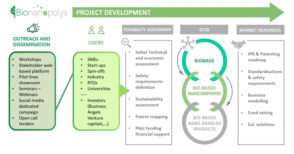 EU-Projekt Bionanopolys | Grafik: Bionanopolys